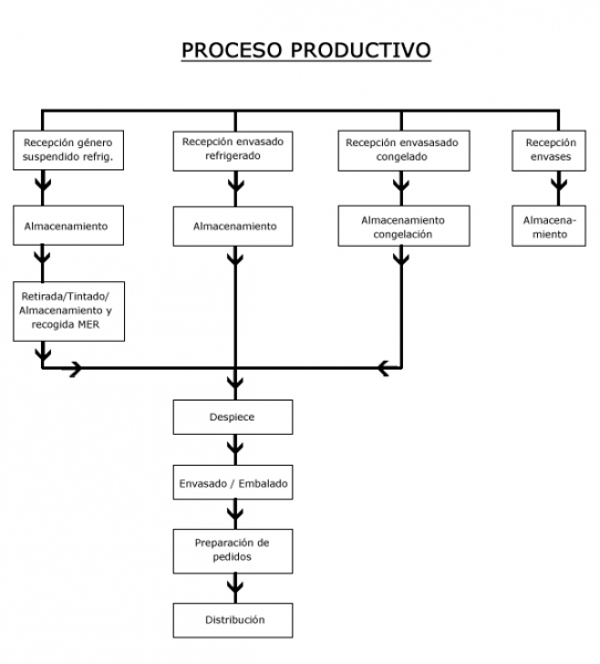 envasado proceso: